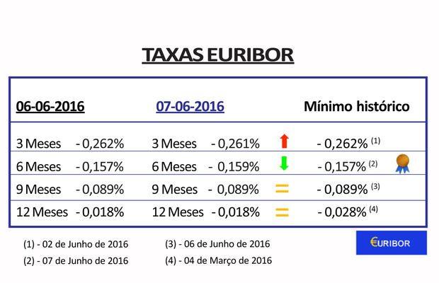 As taxas Euribor caíram hoje - Maxfinance Portugal CSI